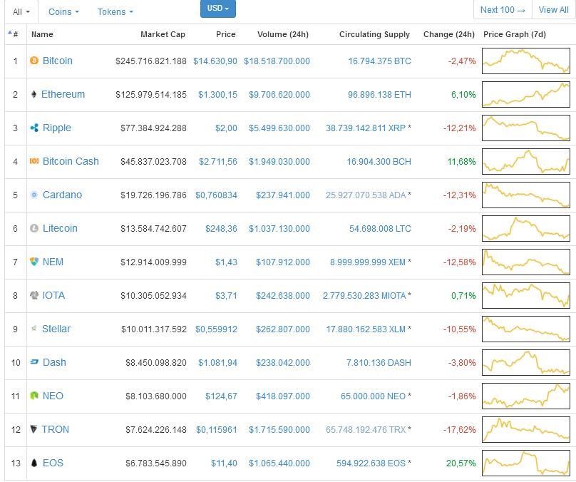 coinmarketcap bitcoin rosso)